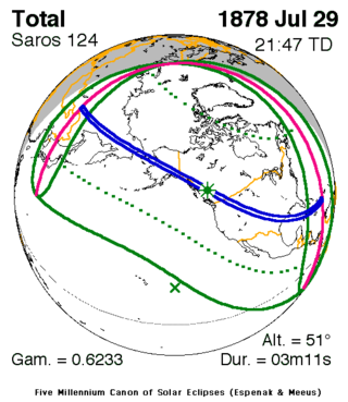 July 29, 1878 Total Eclipse