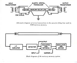 schematic of circuit connections to the acoustic delay line used in nbs  mercury memory (top)
