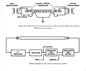 Analog delay line - Schematic of circuit connections to the acoustic delay line used in NBS mercury memory (top); block diagram of the mercury memory system (bottom)