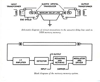 Delay line memory - Diagram of Mercury delay line as used in SEAC computer