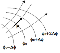Section of equipotential surfaces.png