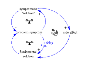 "System archetype - Causal loop diagram ""Shifting the burden"""