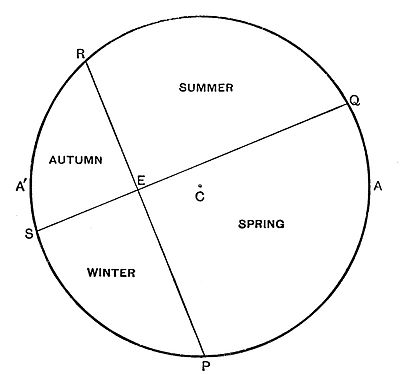 Short history of astronomy-Fig 18.jpg