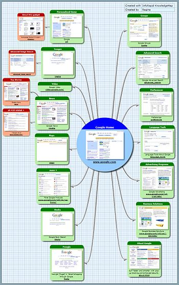 English: I have created the sitemap by myself with the program InfoRapid KnowledgeMap.