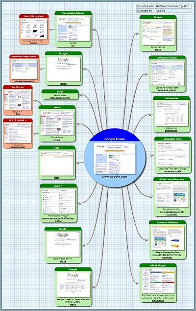Site map wikipedia for Blueprints website