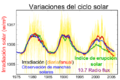 Solar-cycle-data.es.png