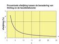 Stirling-afwijking.png