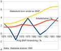 SvenskEkonomiIndikatorer 1975-1984.png