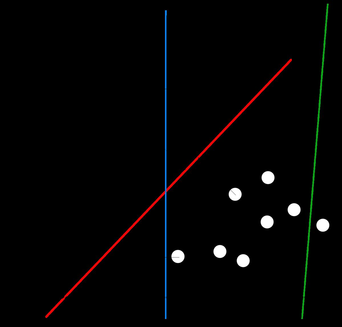 Linear classifier - Wikipedia