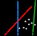Svm separating hyperplanes.png