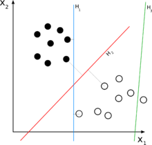 hyperplane classification of data