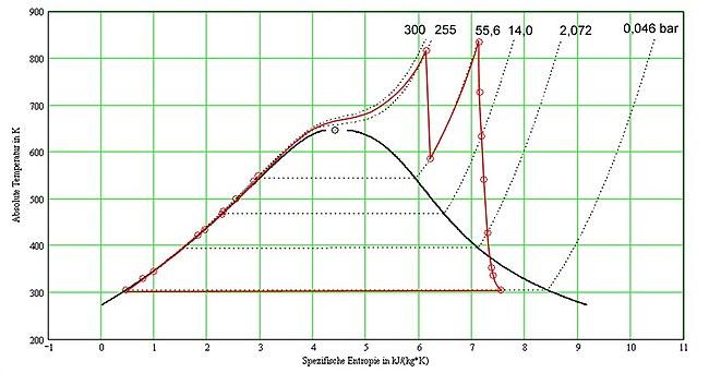 Thermodynamischer Kreisprozess – Wikipedia