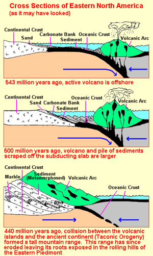 Taconic orogeny - Illustration of the Taconic orogeny