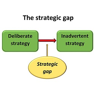 Marketing strategy - The strategic gap