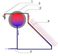 Schema di un pannello solare: 1) Valvola, 2) Serbatoio di accumulo, 3) Condotto di inserimento, 4) Pannello di assorbimento, 5) Condotto di inserimento dell'acqua fredda.