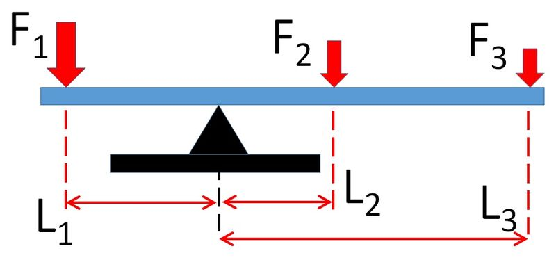 File:Three forces on fulcrum.jpg