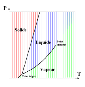 Diagramme de    phase        Wikip  dia