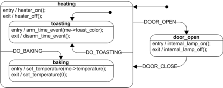 Fig. 1 UML state chart example (a toaster oven) UML state machine Fig5.png