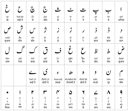Urdu-alphabet-en-hi-final.svg
