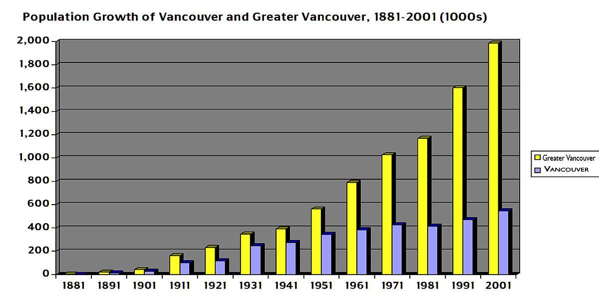 demographics of vancouver wikipedia