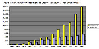 Demographics of Metro Vancouver - Population growth.