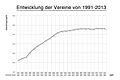 Vereinsentwicklung LSB M-V.jpg
