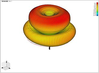 "Monopole antenna - Radiation pattern of 3/2 wavelength monopole.   Monopole antennas up to 1/4 wavelength long have a single ""lobe"", with field strength declining monotonically from a maximum in the horizontal direction, but longer monopoles have more complicated patterns with several conical ""lobes"" (radiation maxima) directed at angles into the sky."