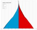 Western Sahara single age population pyramid 2020.png