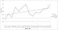 Wikipedia Veterans benefits PTSD article visitors graph 31 MAY 2015.png
