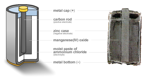 Zinc ndash carbon battery Wikipedia