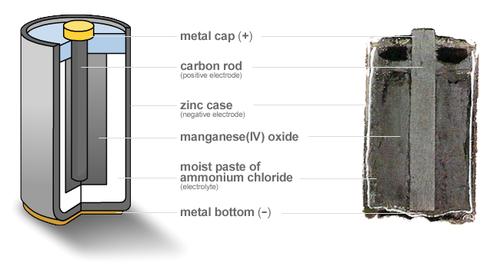 Zinc Carbon Battery : Zinc carbon battery wikipedia
