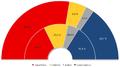 Élections britanniques 2005 comparaison voix-sieges.png