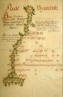 1821 год какой это век сенсорные весы