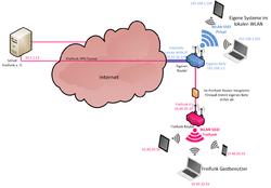 Altro esempio di applicazioni di un router che instrada tra tre sottoreti