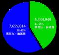 2008年中華民國總統選舉結果圓餅圖.png