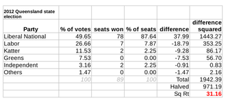 Queensland state election, 2012 - The Gallagher Index result: 31.16