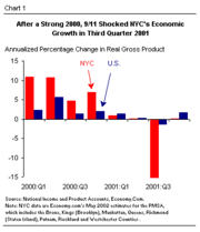 9-11 attacks effect on NYC economy