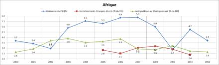 graphique présentant 3 courbes sur une échelle de temps allant de 2000 à 2011. La courbe bleue du pourcentage de croissance du PIB croît jusqu'en 2007 avec un maximum à 5,9 puis décroit. La courbe verte représentant l'aide publique au développement en pourcentage du PIB suit la même tendance avec un maximum à 3,9. La courbe rouge des investissements directs étrangers en pourcentage du PIB commence en 2005. Après avoir cru jusqu'à un maximum de 3,2 en 2008, elle décroit depuis.
