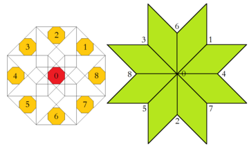 Ammann-Beenker tiling, region of acceptance domain and corresponding vertex figure, type F