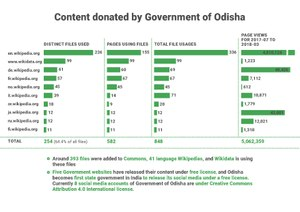 Annual Proposal 2018-19 Content Donation by Odisha Government.pdf