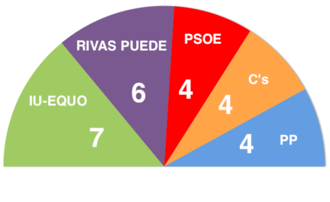 Rivas-Vaciamadrid - Current number of city councillors by party (2015-2019).