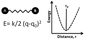 Energy profile (chemistry) - Figure 2: Ball and Spring Model for a Diatomic Molecule- Atoms A and B connected through a bond (spring). Potential energy is a function of distance r from the equilibrium point
