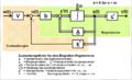Blockschaltbild des zustandsregelkreismodells.png