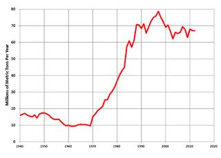 Coal in Canada