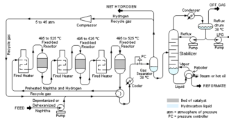 Catalytic reforming - Schematic diagram of a typical semi-regenerative catalytic reformer unit in a petroleum refinery