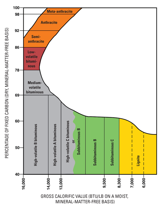 Coal ranking system used by the United States Geological Survey Coal Rank USGS.png