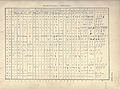 Comparison of Phoenician alphabets, Mark Lidzbarski, 1898.jpg