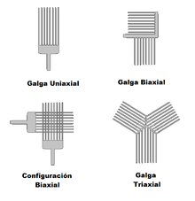 Image result for galgas extensiométricas