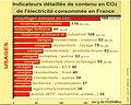 Contenu CO2 UsagesFrance2005.jpg