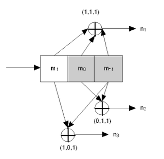 Convolutional code - Img.1. Rate 1/3 non-recursive, non-systematic convolutional encoder with constraint length 3